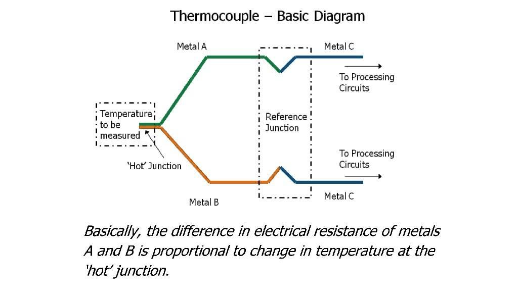 Physics Lesson 46 Thermocouple Physics Lessons Physics Lesson