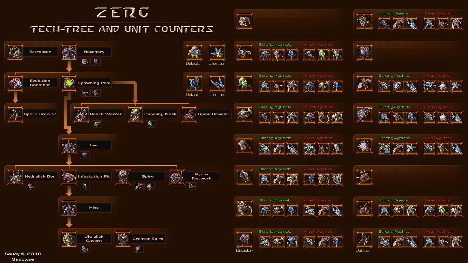 Zerg Tech Tree/ Unit Counters | Zerg | Starcraft, Starcraft