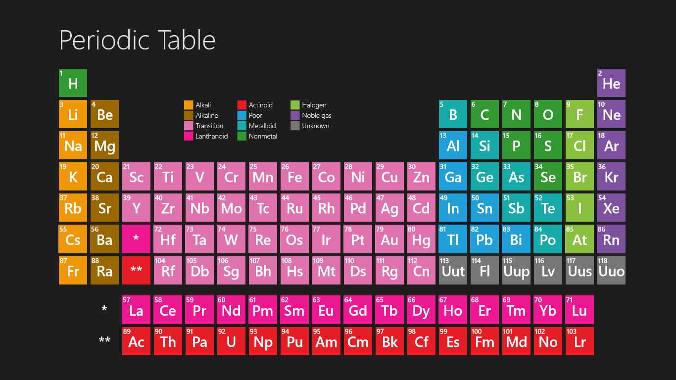 Periodic table of elements for chrome 1 80