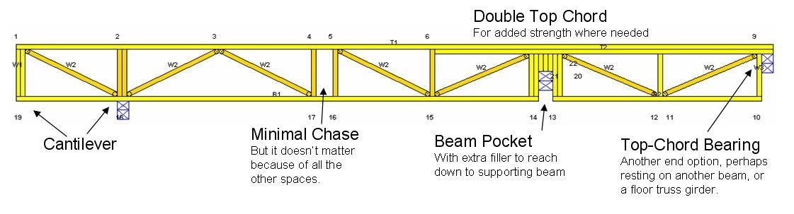 Floor truss engineering pinterest for Pre engineered trusses