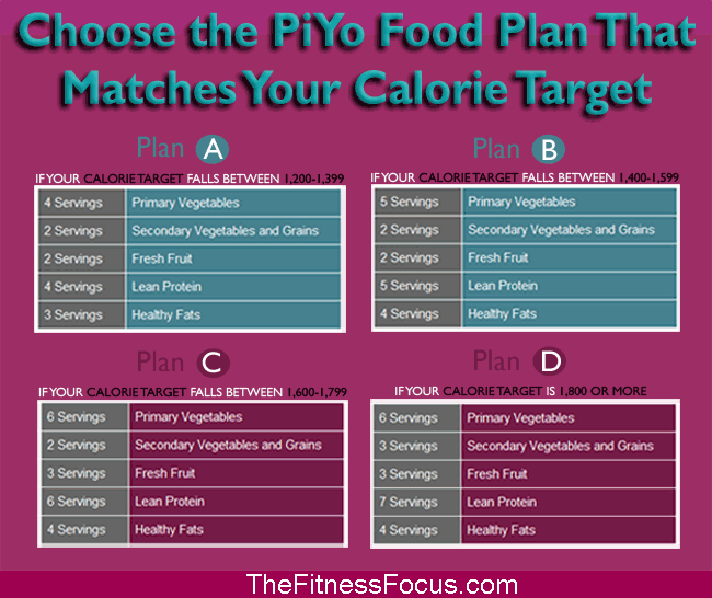 Getting Started With The PiYo Diet
