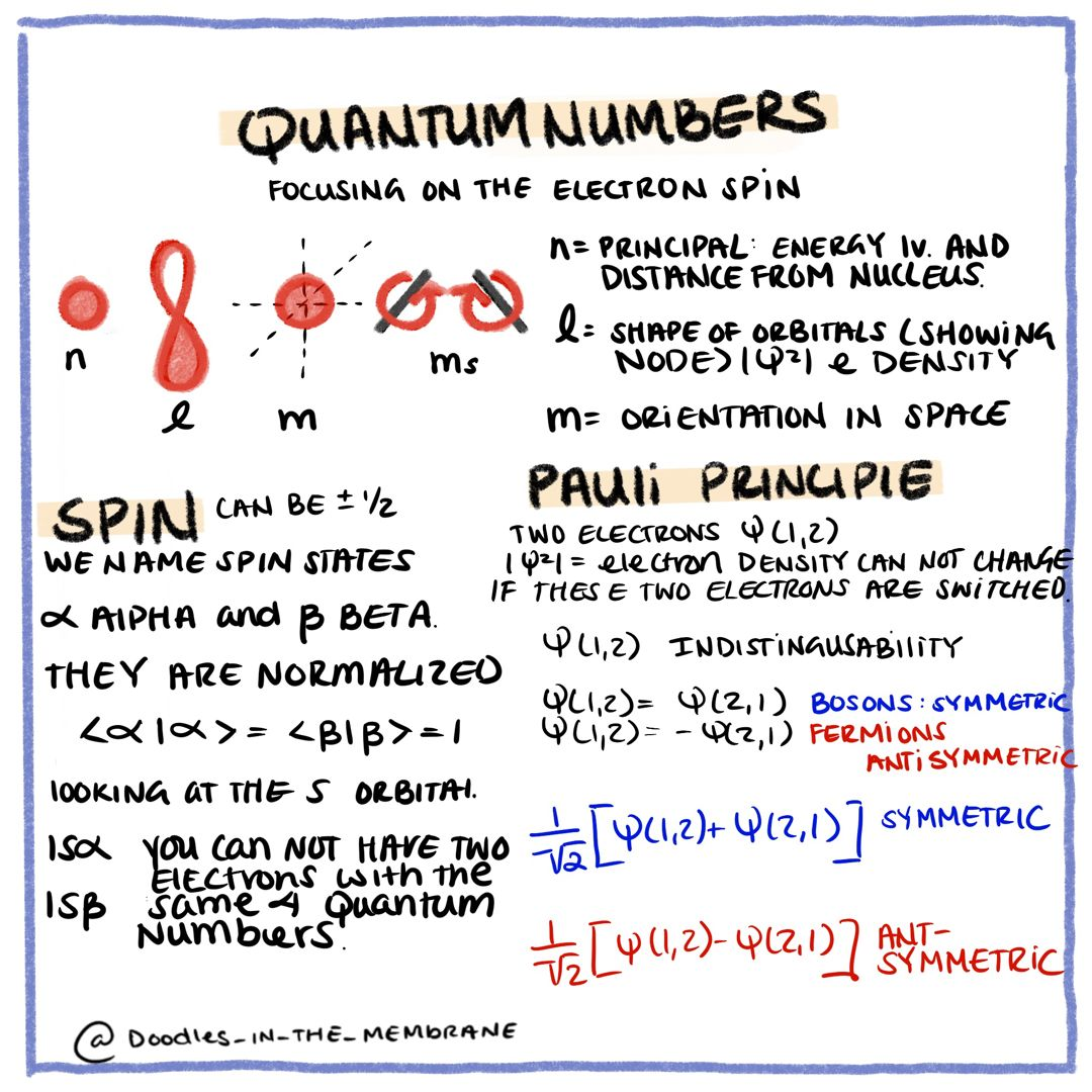 Spin Quantum Number In 2020 Teaching Chemistry Chemistry Worksheets Introduction To Organic Chemistry