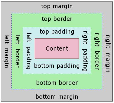Box Model Image Programming Web Design Html Css Und Web Design Tips