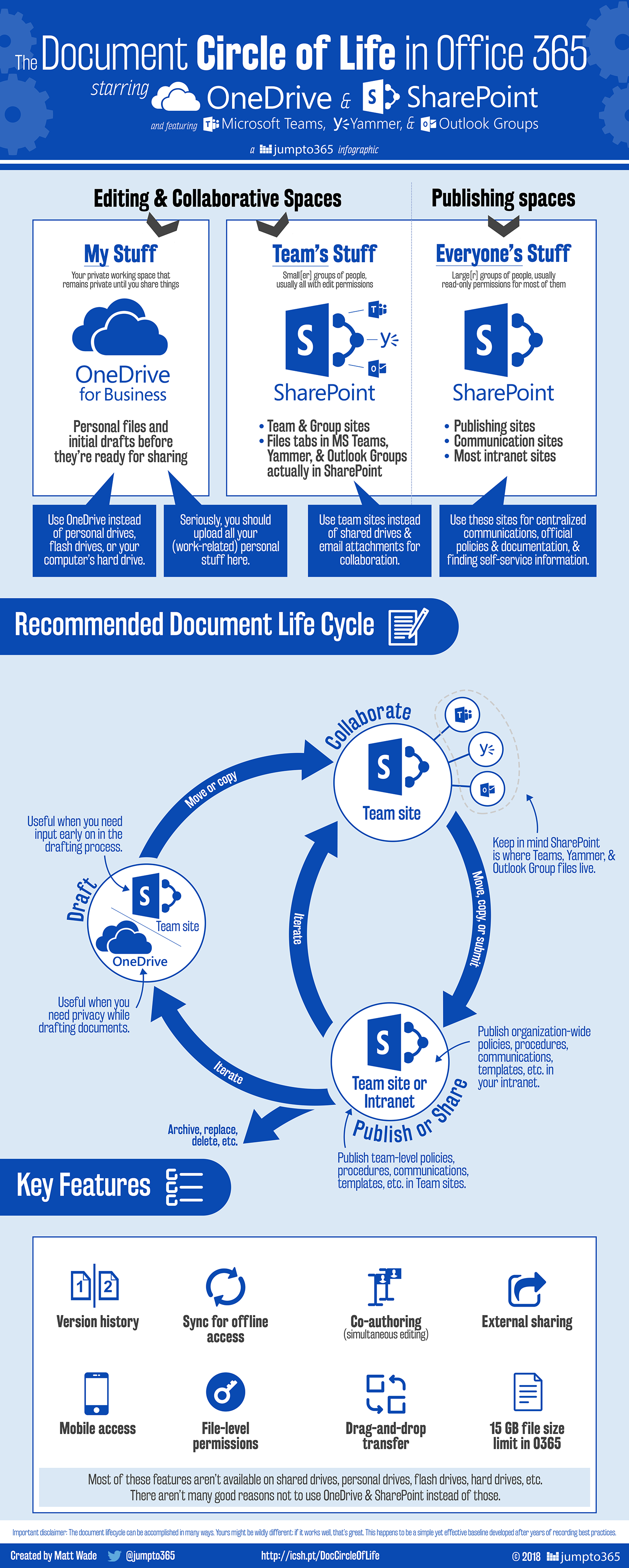 Which Tool When Sharepoint Or Onedrive Sharepoint Office 365 Infographic Office 365