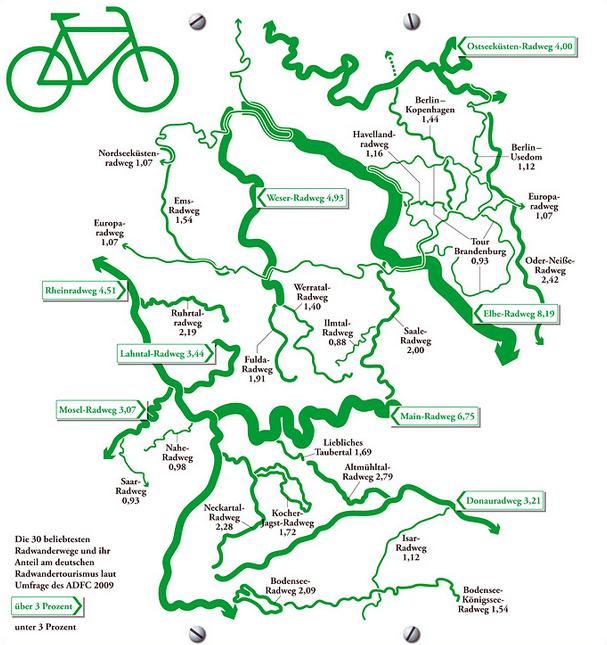 Beliebte Radwege Und Fahrradstrecken In Deutschland Radwege