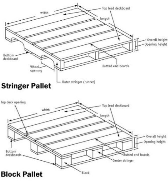 The Stringer Pallet And Block Are Two Main Types Of Pallets