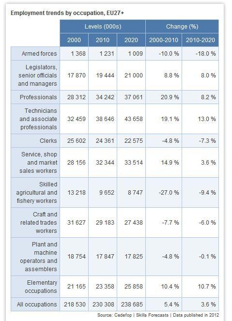 Tendencias en el empleo por ocupación. Unión Europea.