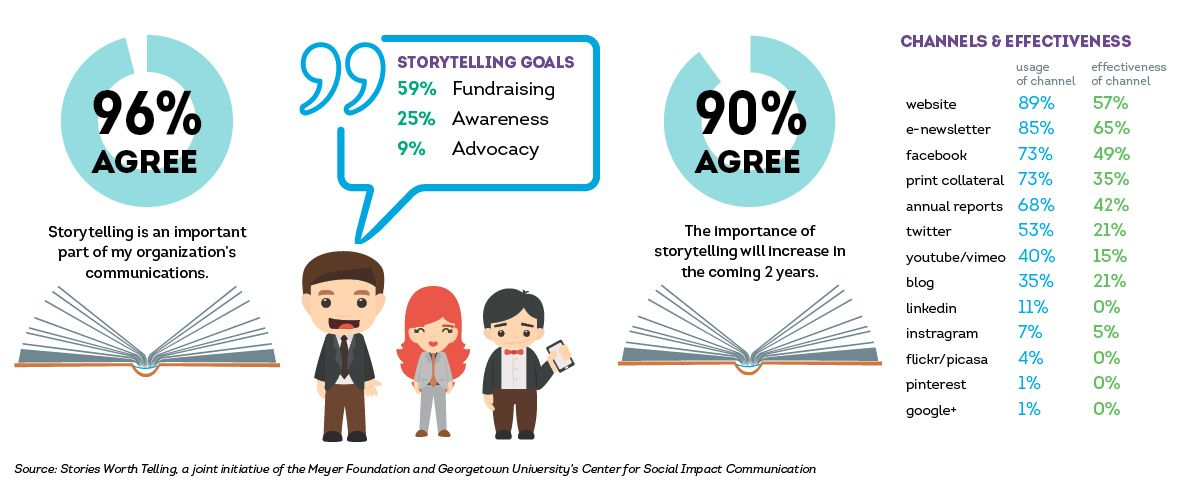 #Storytelling #NPComm || Infographic: Why Telling Your Association's Story is Important
