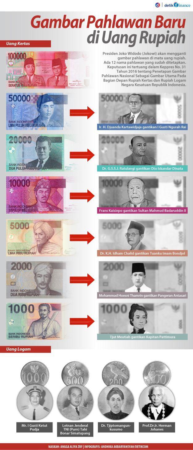 Gambar Pahlawan Mata Uang Rupiah