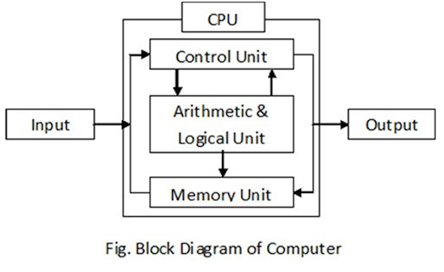 Computer Components All Types Of Computers Follow The Same Basic Logical Structure And Perform The Following Fi In 2020 Block Diagram Computer Components Computer
