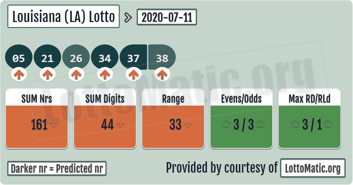 Louisiana (LA) lottery results › 2020-07-11 in 2020 ...