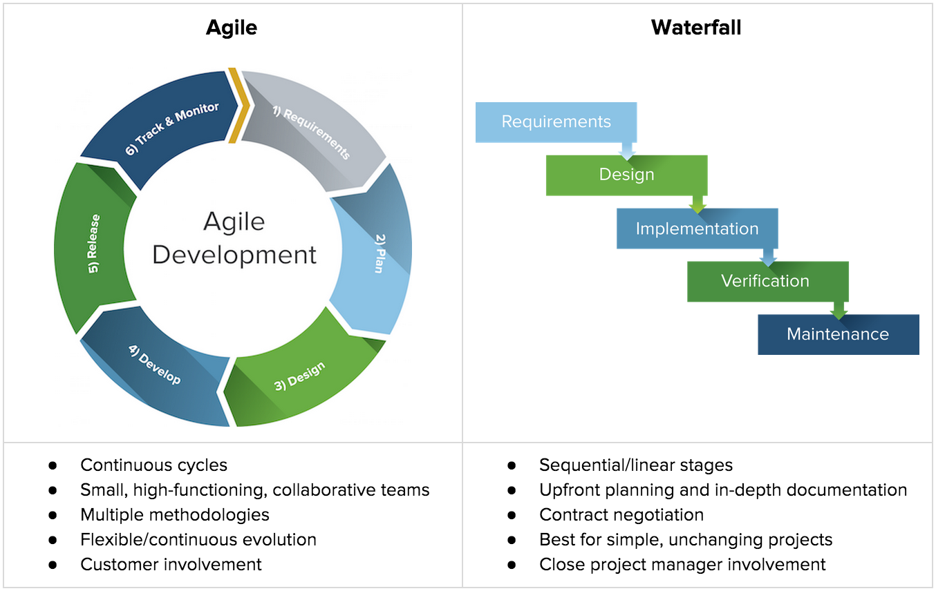 Scrum & Waterfall Methodology Which is right for your