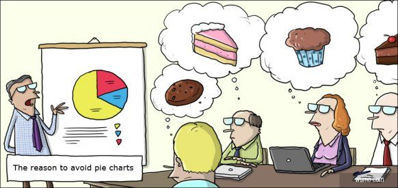 Why you should avoid using pie charts in your powerpoint presentations