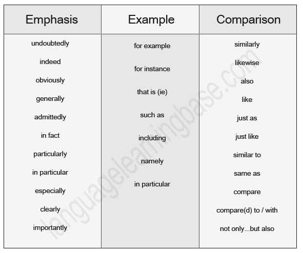 useful irish vocabulary for essays Let's learn some useful english expressions containing sophisticated words that  you may not have heard before – or maybe you've heard them a few times and.