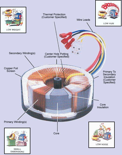 Toroidal Transformer Wiring Diagram : Construction of a typical toroidal power transformer