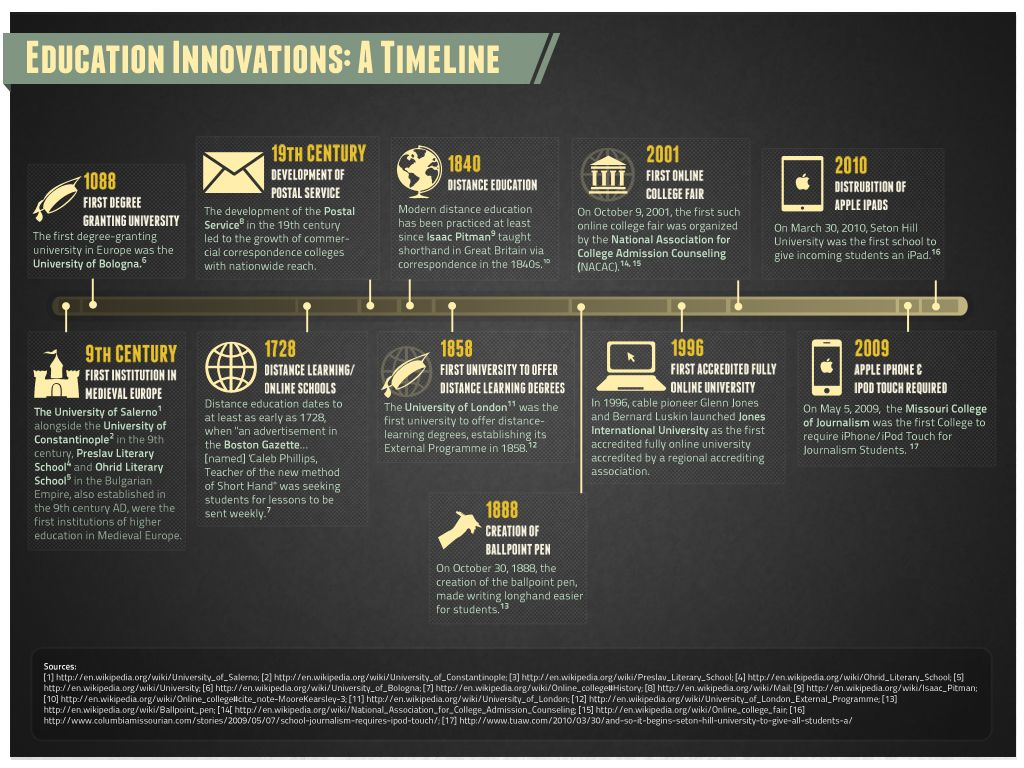 Education Innovations (Timeline)   Entrepreneurship 101 ...