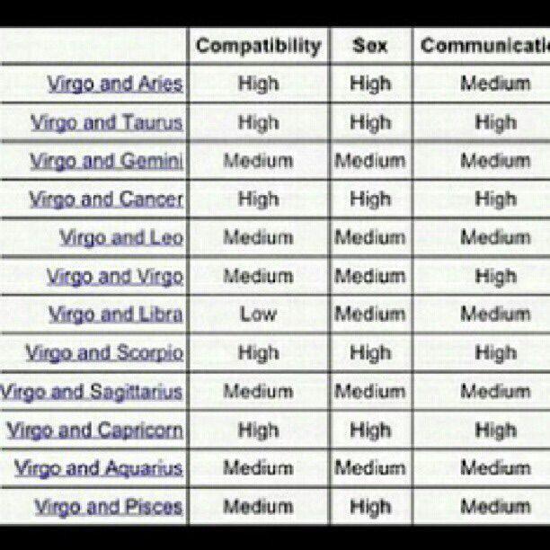 Friendship chart virgo compatibility Virgo Compatibility: