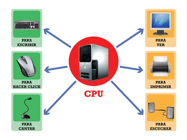 Informática para niños: Tema: Computación   Spanish - Computadoras ...