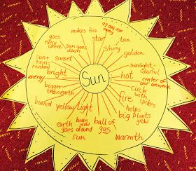 First Grade Wow  Sunny Sunny Day   Objects in the sky  Sun Thinking     First Grade Wow  Sunny Sunny Day   Objects in the sky  Sun Thinking