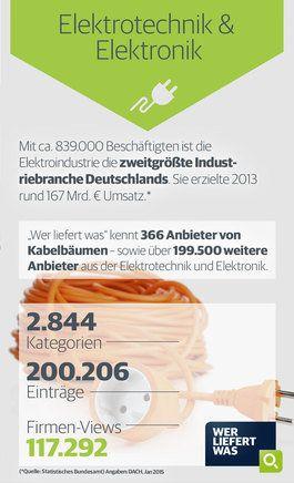 wlw-Wissen zur Branche Elektrotechnik & Elektonik: Die Elektroindustrie ist die zweitgrößte Industriebranche Deutschlands. Diese und weitere Infos zur Branche finden Sie unter wlw.de!