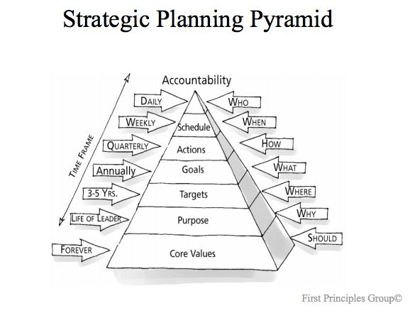 planning-pyramid How to Make More Money Online!-Business - strategic plan example