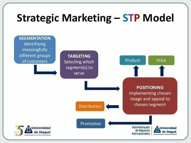 STP Model Marketing Plans Pinterest - Components Marketing Plan