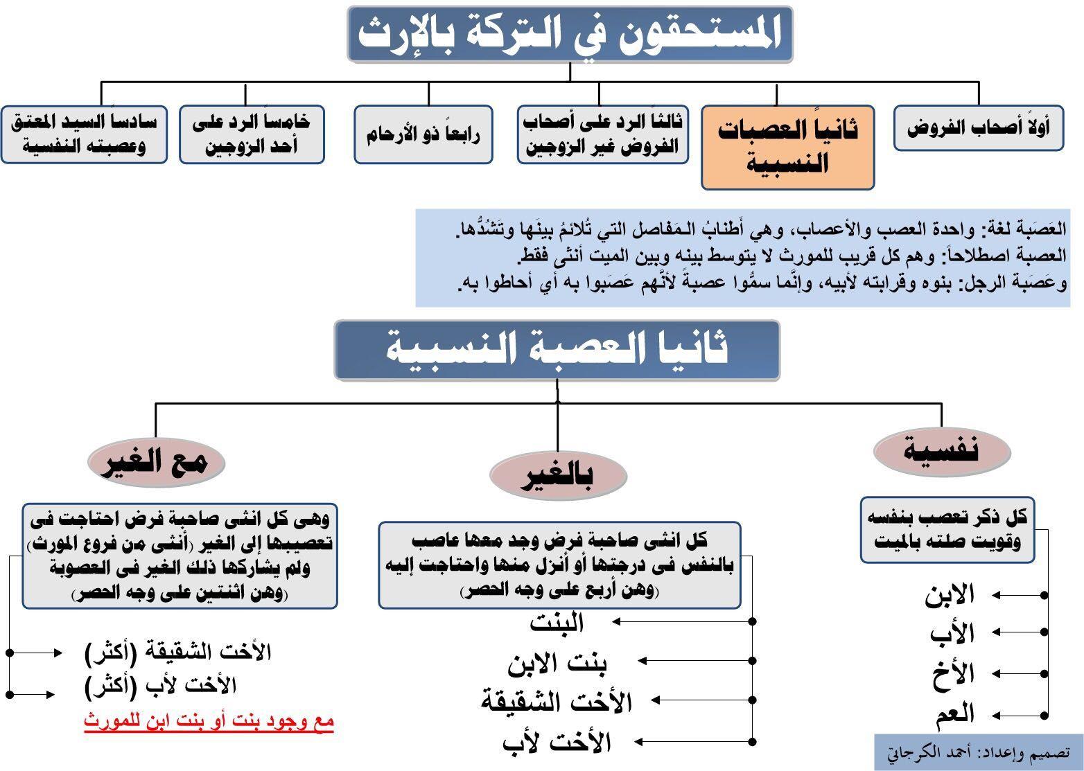 علم المواريث ٥ Arabic Books Quran Tafseer English Royal Family