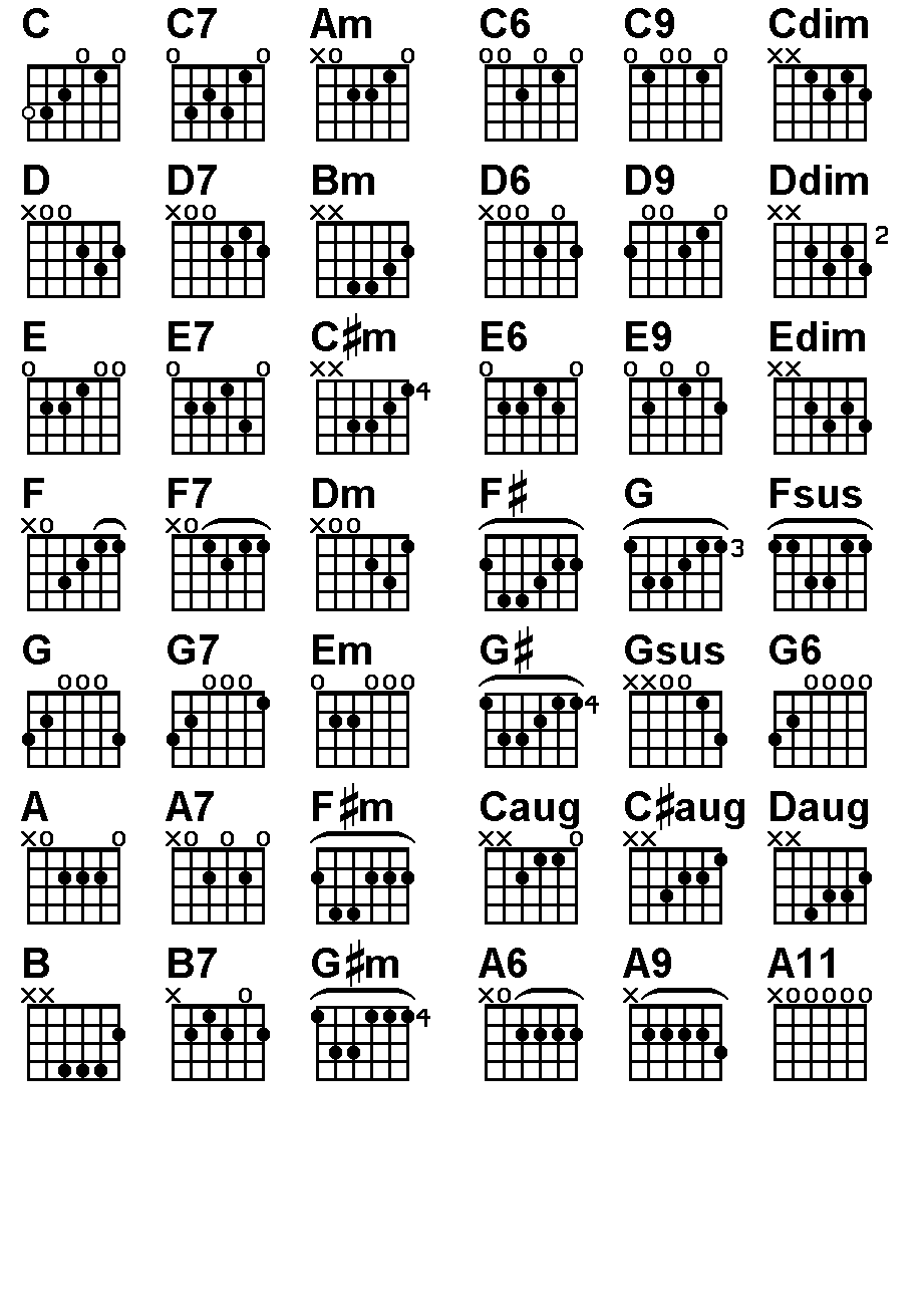 guitar chords - Google Search | Misc  Hacks in 2019 | All