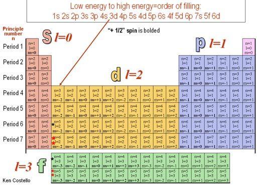 Principle Quantum Numbers Chart Quantum numbers n 1234 – Quantum Number Worksheet