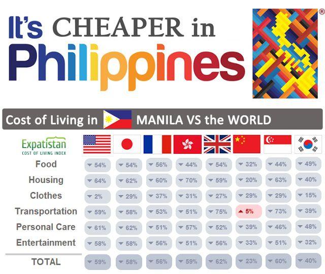 Fantastic Travelers Guide World Cost Of Living Vs Manila Interior Design Ideas Tzicisoteloinfo