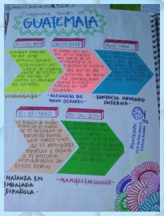 Lineas Del Tiempo Creativa Apuntes De Clase Ideas De Colegio Organizadores Graficos Creativos