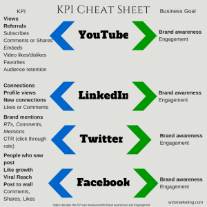 Croissant Social Media KPI Cheat Sheet | Infographic Infomania | Social PI-51