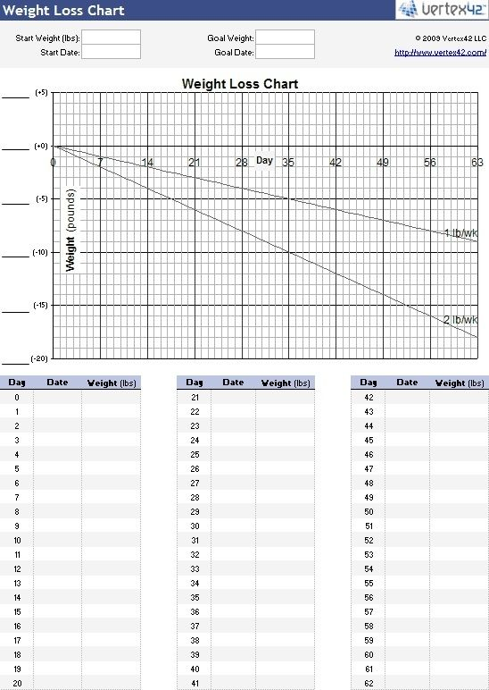 Blank Weight Loss Chart 30-for-my-ra-and-health Helpful Info