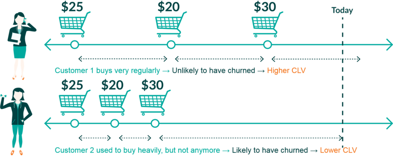 Here S How Little Data You Need To Calculate Customer Lifetime Value Customer Lifetime Value Customer Relationships Social Media Usage