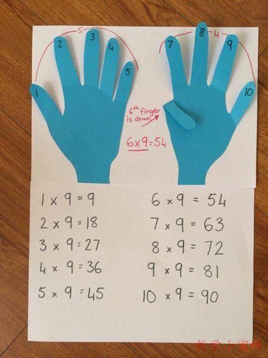 Maths Tricks Teaching Multiplication Facts Strategies Math Hacks Tables