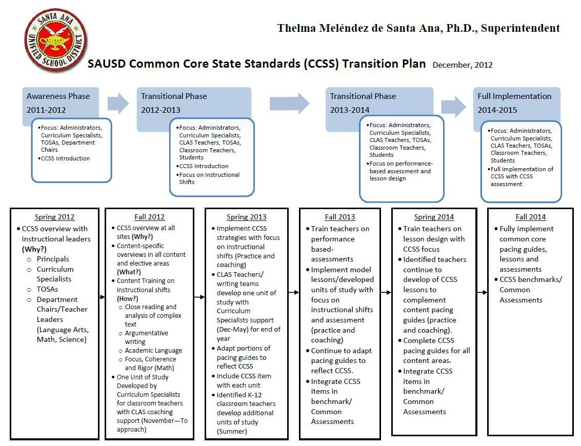 Common Core State Standards  Implementation Plan  X