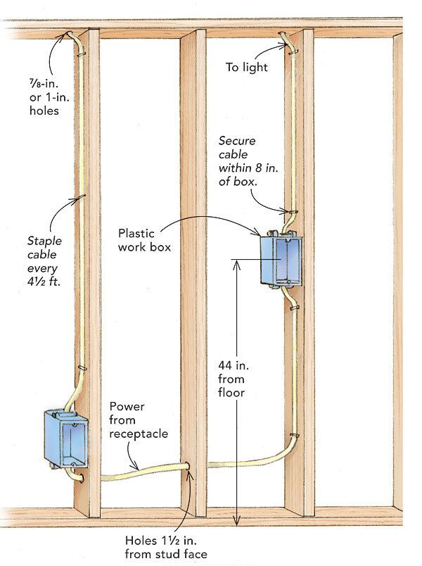 How to wire a switch box nice designs pinterest box for What is the standard electrical service for residential