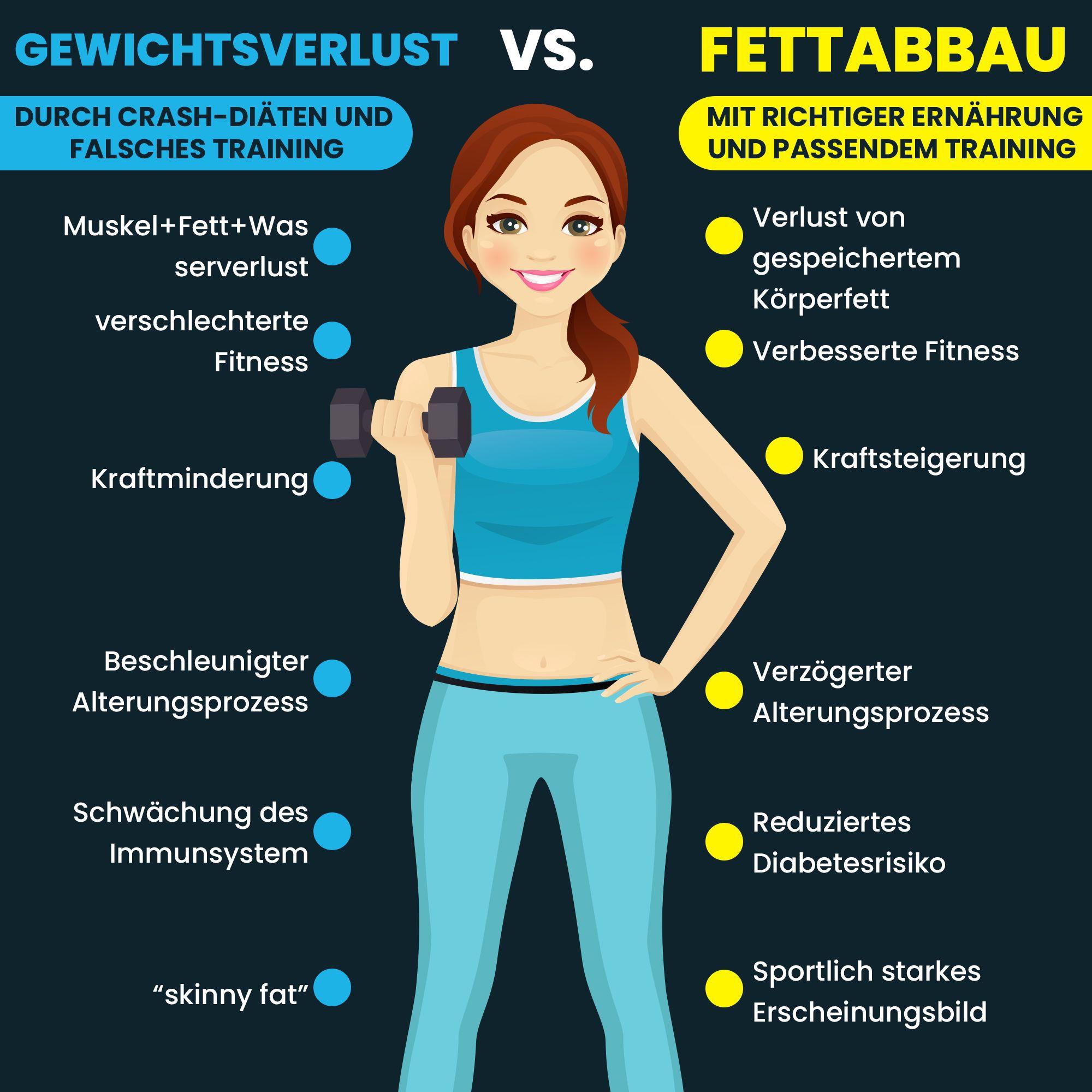 Gewichtsverlust vs. Fettabbau- Der große Unterschied der deine Diät zum Scheitern bringen kann #dietmenu