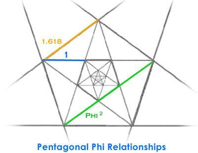 Der goldene Schnitt zeichnet das Pentagramm in vielen Proportionen ...