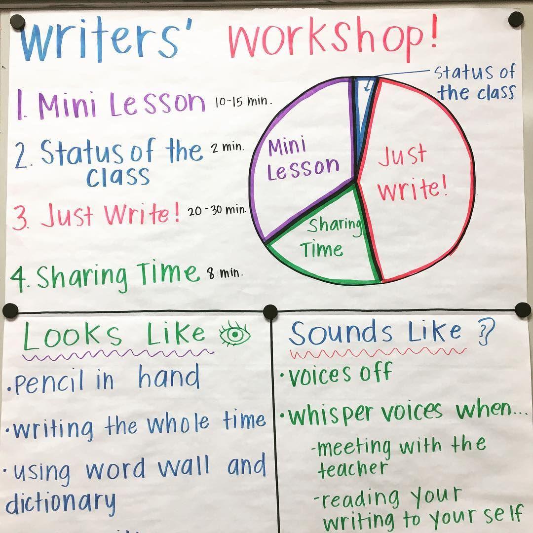 Sooo I Am Starting Writers Workshop This Year I Feel Good