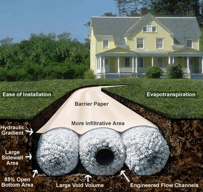 Backyard Drainage Systems ezflow drainage systems are used around the nation in residential