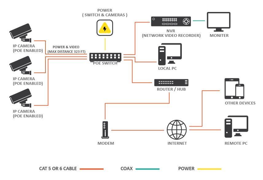 cctv balun wiring diagram  cctv security systems cctv