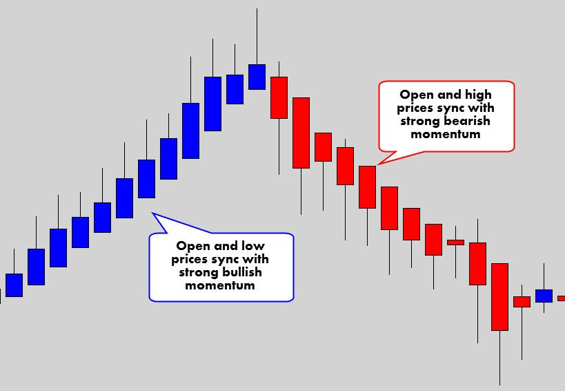 Your Ultimate Guide To Trading With Heikin Ashi Candles With
