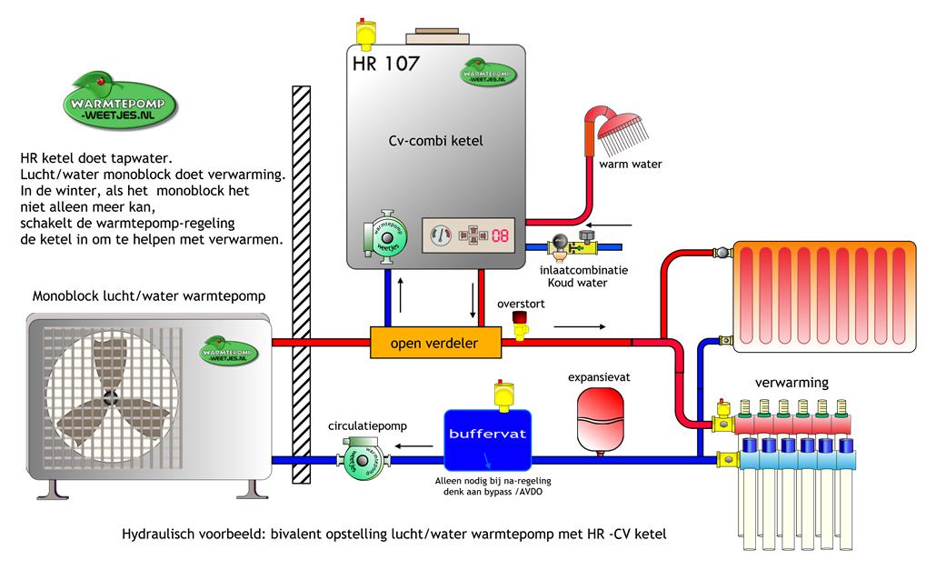 Hybride warmtepomp bivalent installatie Duurzame energie