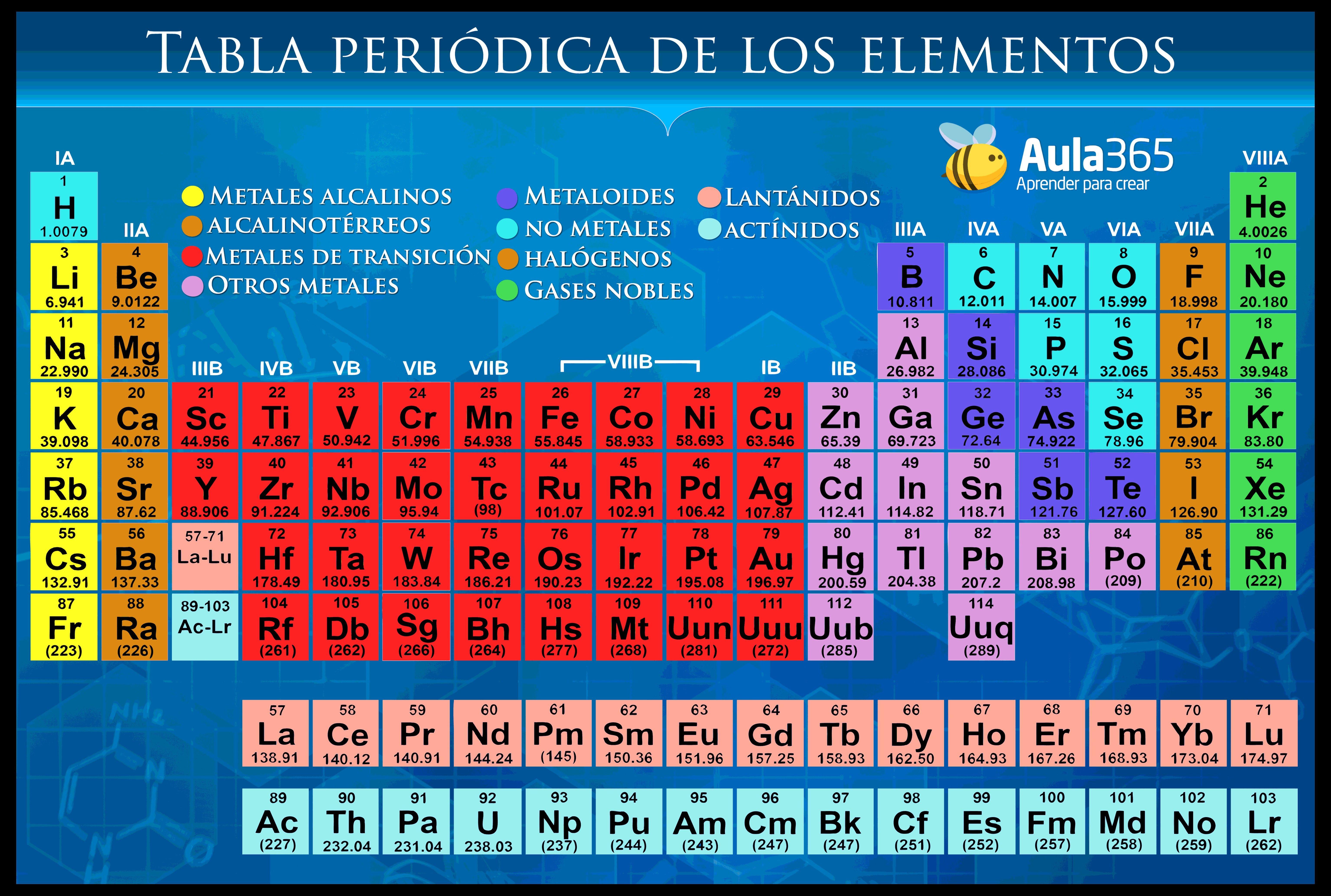 tabla periodica completa con nombres fresh tabla periodica de los elementos quimicos y sus nombres best