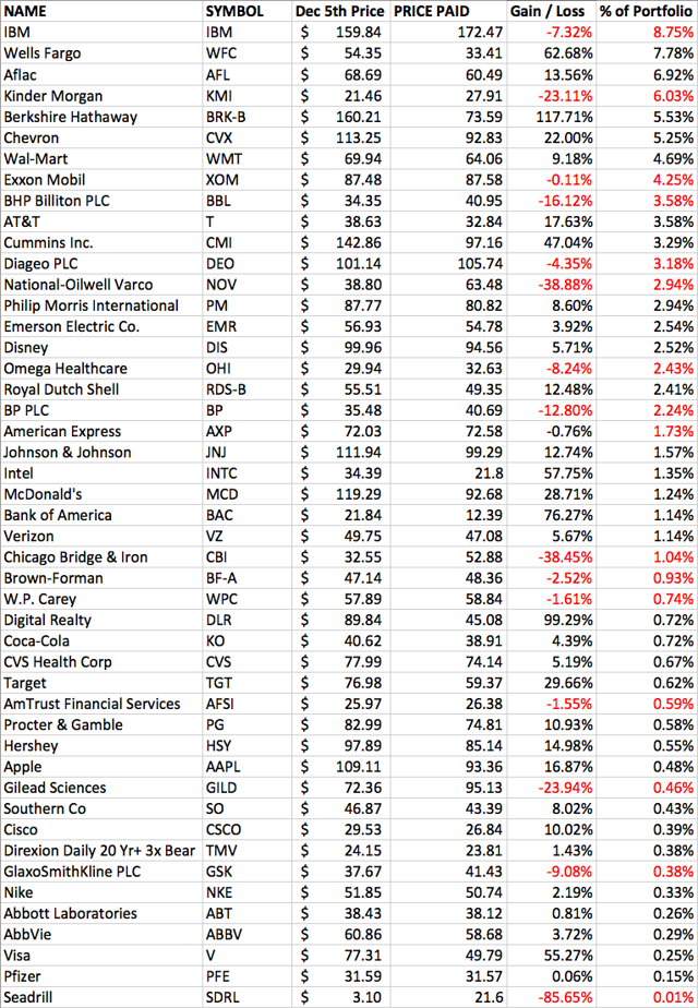 Stock Portfolio Matrix #stockportfolio