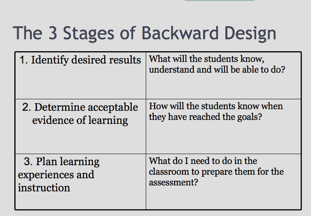 Backward Design Model  Backwards Design  Training And