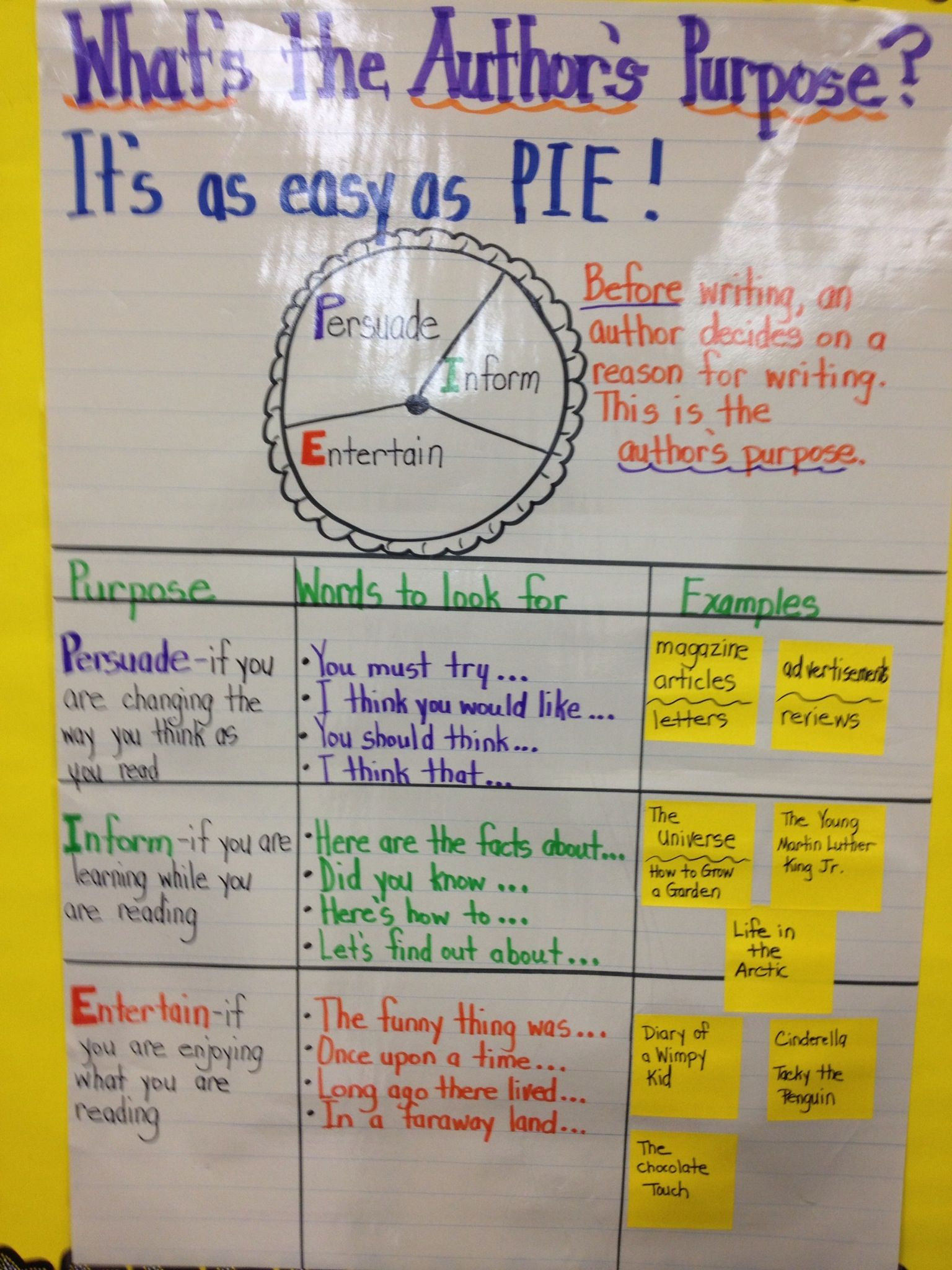 Author S Purpose Anchor Chart With Images
