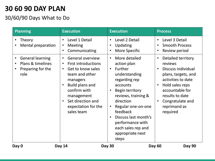 30 60 90 Day Sales Plan Template 90 Day Plan Business
