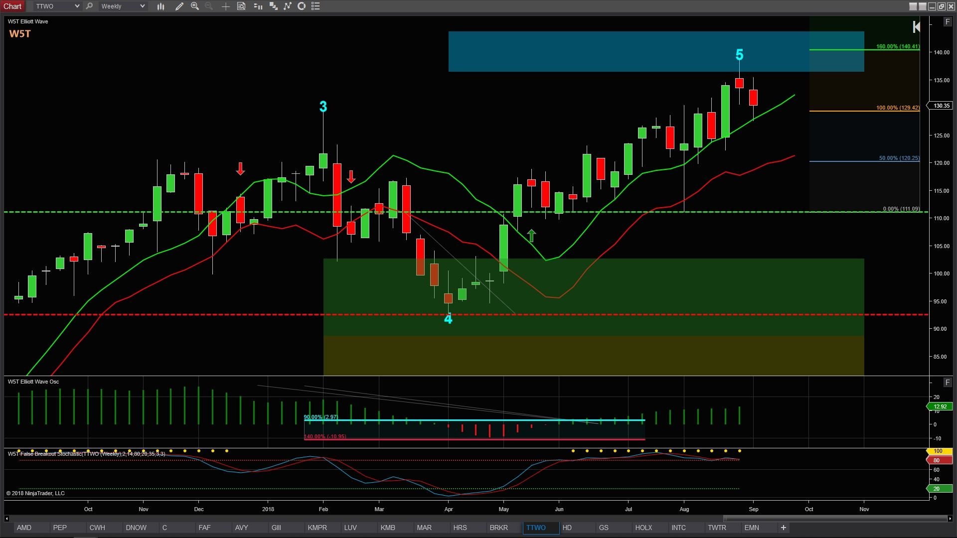 Image of ttwo chart with price hitting 5th wave target for